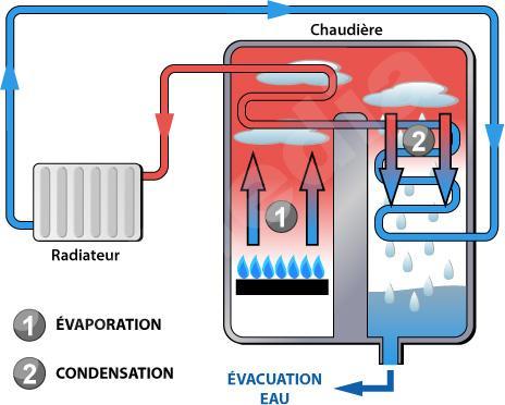 Chauffage ecologie alpha energie - Chaudiere gaz haute temperature ...